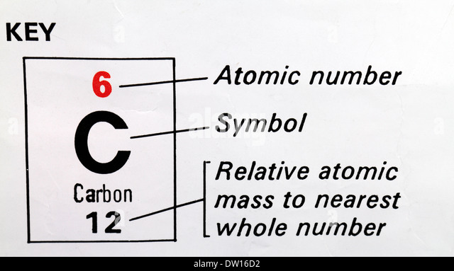 Relative atomic mass stock photos relative atomic mass stock carbon c used as a key on a periodic table showing atomic number urtaz