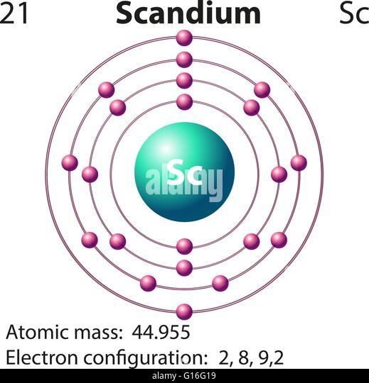 symbol and electron diagram for scandium illustration g16g19 electron dot diagram for scandium 74102 trendnet