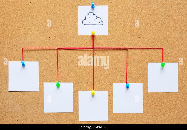 Visualization of cloud computing on a cork bulletin board. - Stock Image