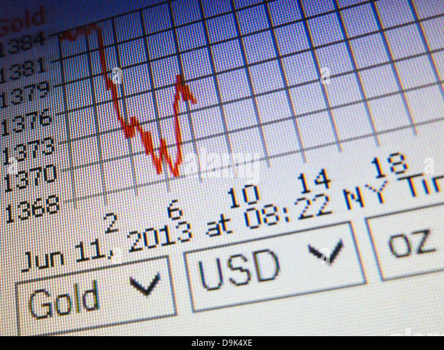 gold price fluctuation essay The gold price is derived based on the gold price for one troy ounce in us  dollars at the beginning of the business day on reuters or bloomberg and the.