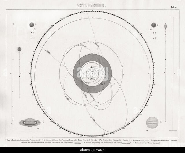 Earth solar system orbits stock photos earth solar system orbits german bilder print of the solar system and the orbits of planets and comets in 1875 ccuart Choice Image