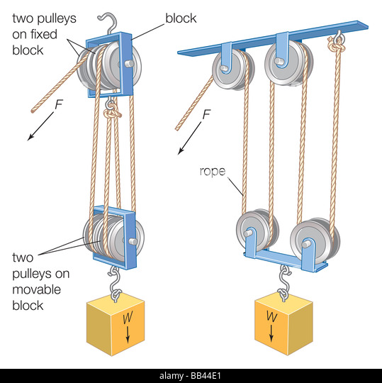 Block And Tackle System Of Pulleys : Cable pulleys stock photos images