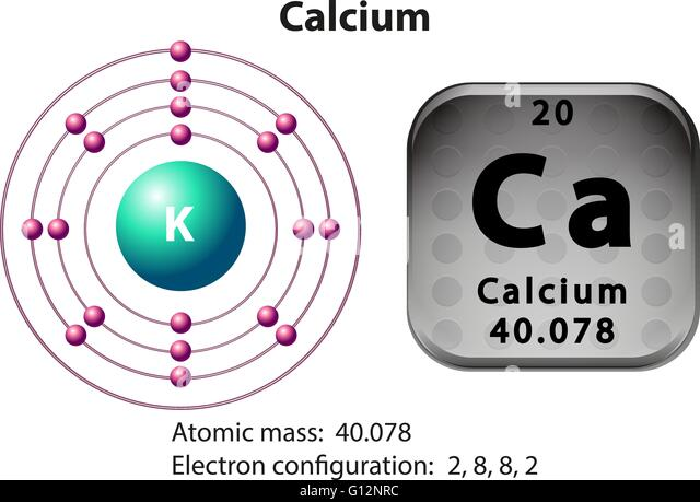an analysis of the calcium element symbol Calcium is the third element in the second column of the periodic table it is classified as an alkaline earth metal calcium atoms have 20 electrons and 20 protons there are 2 valence electrons in the outer shell calcium is an important element for life on earth and is the fifth most abundant .