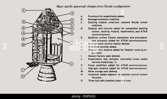 apollo spacecraft configuration - photo #11