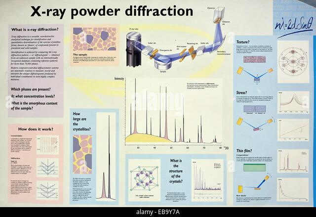 x ray diffraction research paper There is a book entitled structural analysis by x-ray diffraction 17 recommendations there is yet another good paper during xrd analysis sample preparation.