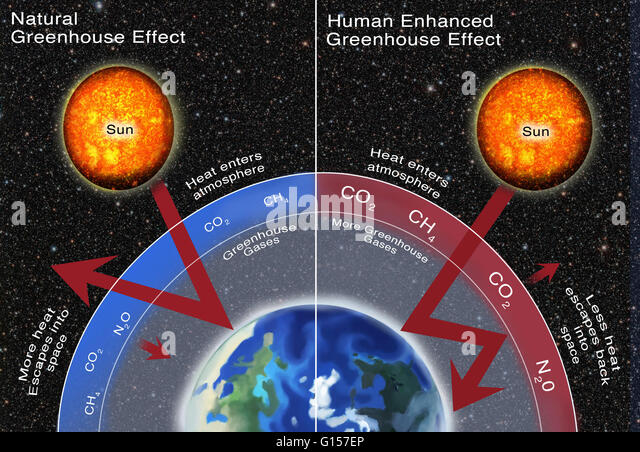 Enhanced greenhouse effect stock photos enhanced greenhouse greenhouse gas effect comparison illustration comparing the natural greenhouse gases emitted to the human enhanced ccuart Images