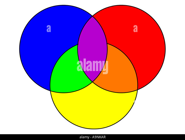 Image Of A Color Wheel With The Three Primary Colors Red Yellow And Blue Overlapping To