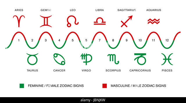 The polarity of the zodiac signs. Masculine / male and feminine / female zodiac signs in astrology. Red and green - Stock Image