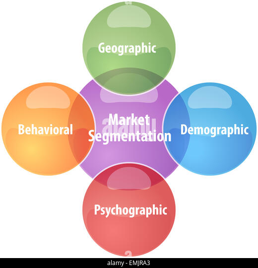 the concept of international market segmentation Marketing people use several categories or ways to look at their clientele: (a)   definition of the concept:     diverse international consumer panel to conduct cutting-edge research.
