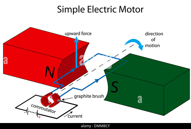 illustration of a simple electric motor dmmbcf electric motor diagram stock photos & electric motor diagram stock electric motor diagram at virtualis.co