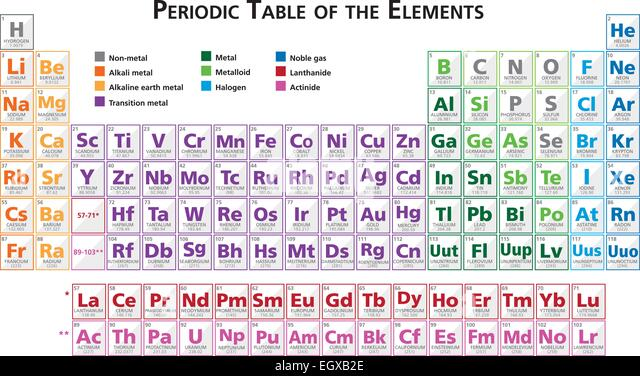 Periodic table elements vector illustration stock photos periodic table of the elements illustration vector in english multicoloured saved with illustrator 10 stock urtaz Images