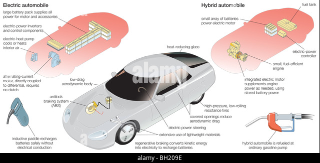 Electric Car Battery Diagram Stock Photos Electric Car Battery