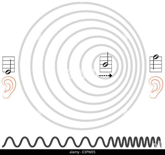 sine waves stock photos  u0026 sine waves stock images