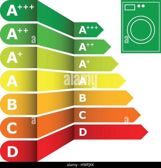 washing machine energy efficiency rating