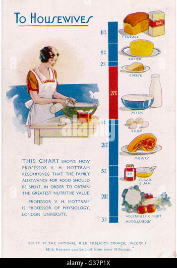 Diet Chart Stock Photos & Diet Chart Stock Images - Alamy