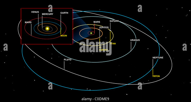 Diagram Of The Planets Stock Photos & Diagram Of The Planets Stock ...