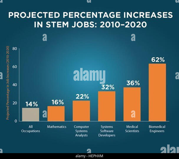 Projected Percentage Increases In Stem Jobs 2010 2020