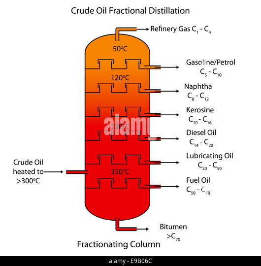 environmental impacts of fractional distillation of crude oil Did you know that fractional distillation is commonly practiced by oil refineries using crude oil for the production of gasoline fuel in this.