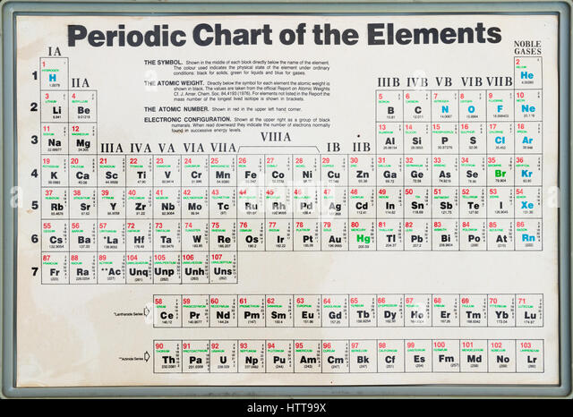 Periodic system stock photos periodic system stock images alamy old periodic table of elements showing the symbol atomic weight atomic mass and urtaz Images