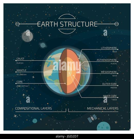 Earth crust layers stock photos earth crust layers stock images the interior layered structure of the earth compositional and mechanical layers infographic stock image ccuart Gallery
