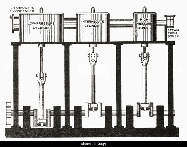 Compound Steam Engine Photos Compound Steam Engine – Diagram Of Condensing Steam Engine