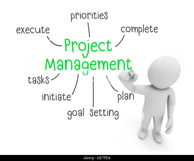 the sales management project business essay 5 essay about business management  contents: executive summary  business concept business structure market research marketing strategy   risks can come from uncertainty in financial markets, project failures (at any  phase in.
