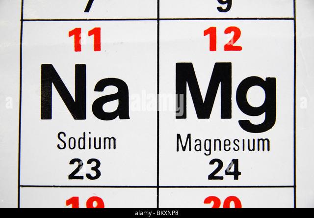 Table Salt Periodic Symbol