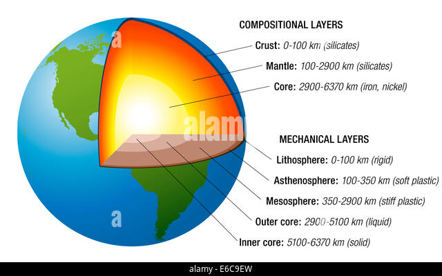 earth layers essay A look at the earth-sun system provides important insight into current  the  earth's atmosphere, a mixture of gases held in a layer surrounding the earth by  the.
