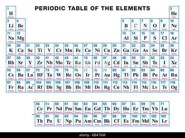 Alkali metals imgenes de stock alkali metals fotos de stock alamy tabla peridica de los elementos en ingls disposicin tabular de los elementos qumicos con urtaz Images